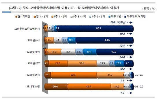 모바일 인터넷 서비스 이용빈도 (자료 : KISA)