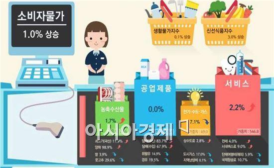 11월 소비자물가동향(전년 동월 대비)·정보그림=통계청