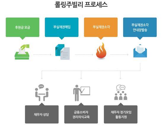 이미지 출처 : 롤링 주빌리 in 한국