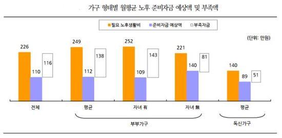 (자료=KB금융지주 경영연구소)
