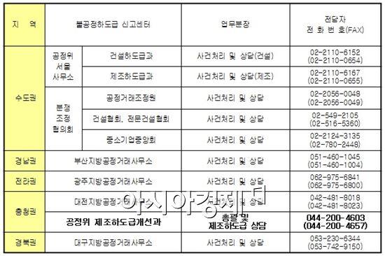 권역별 '불공정 하도급 신고센터' 설치 현황