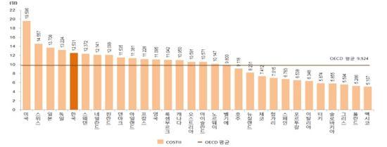 ▲2015년 과학기술혁신역량평가 결과.[자료제공=KISTEP]
