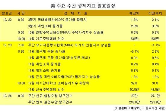 [표] 美 주요 주간 경제지표 발표일정