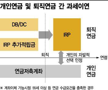 IRP→개인연금 갈아타도 퇴직소득세 없어
