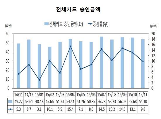 전체카드 승인금액(2014.11~2015.11/출처: 여신금융연구소)