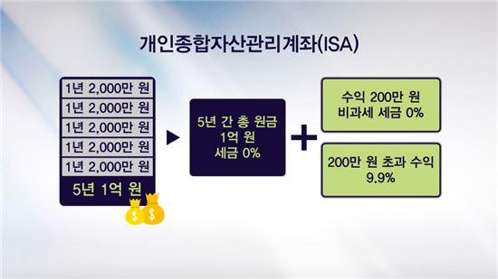 """출시 한달만에 140만명 모은 ISA…""""이번주 내 가입금액 1조 넘을 것"""""""