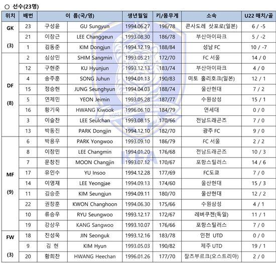 올림픽 23인 최종명단 [표=KFA 제공]
