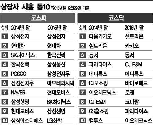 2015 코스피 시총 톱10<자료출처:한국거래소>