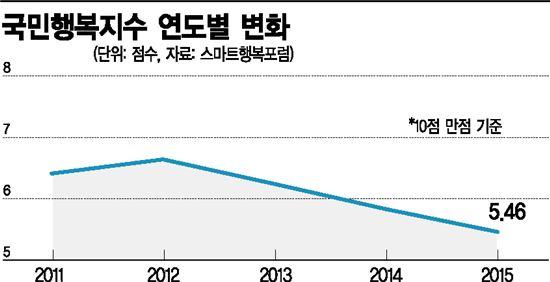 웃음기 사라진 한국인, 공동체 깨진 불행사회…사람살이 회복이 관건