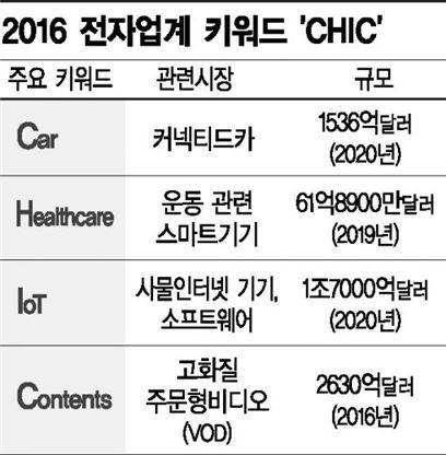 2016 전자업계 '시크(CHIC)'에 홀렸다