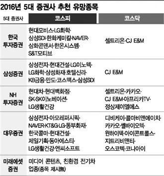 5대 증권사 추천 종목, 삼성 NH 등 3곳 CJ E&M 러브콜