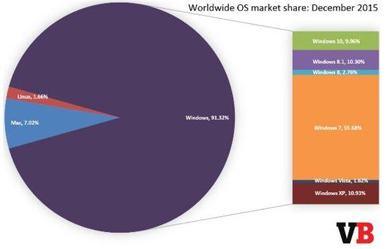 윈도우 OS별 점유율(출처 : 벤처비트)