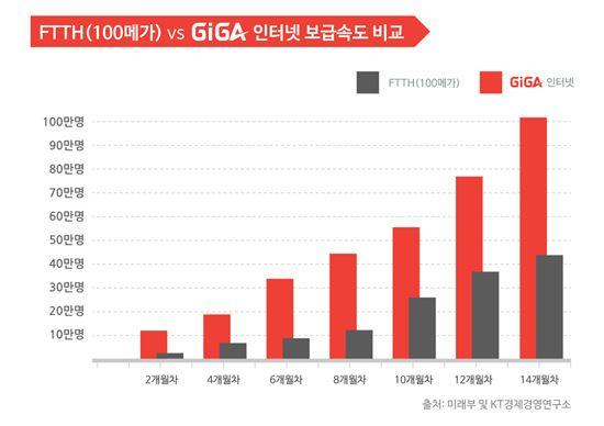 KT, 기가인터넷 100만 돌파 '상용화 1년2개월만에 성과'