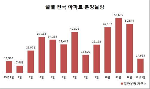 병신(丙申)년 1월, 전국서 1만5000가구 분양