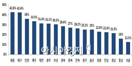 1사 1교 금융교육 지역별 학교 신청비율(자료:금융감독원, 작년 말 기준)