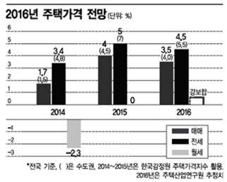 [2016 부동산 전문가 전망]수도권 전세난·월세화 계속될듯