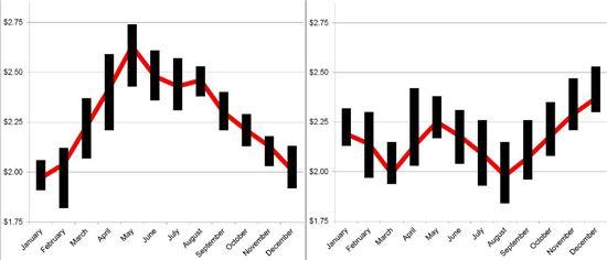 가스버디는 내년 휘발유 값(왼쪽)은 하반기부터 떨어지는 반면, 경유 값(오른쪽)은 오를 것으로 전망했다.