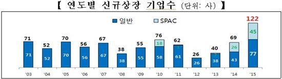 연도별 신규상장 기업수<자료출처:한국거래소>