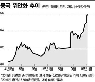 위안화·저유가·北도발…한국號 3중 지뢰밭