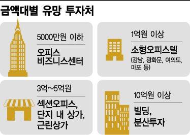 5000만원 투자, 오피스 비즈니스센터 제격