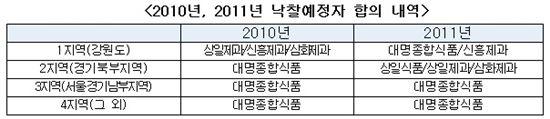 (자료 제공 : 공정위)