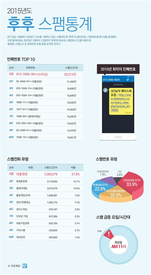 KT CS 후후 스팸 전화번호 통계(이미지출처:KT CS)