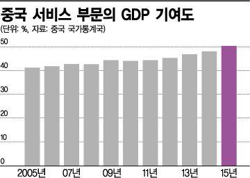 중국 서비스 부문의 GDP 기여도.