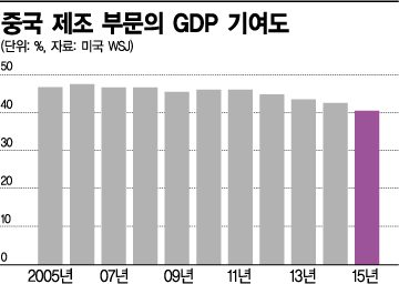 중국 제조 부문의 GDP 기여도.