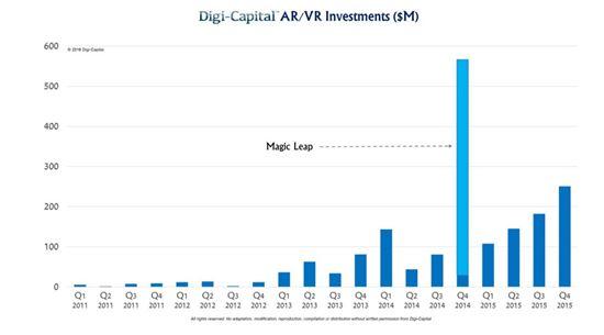 VR/AR 투자 현황(출처:디지캐피털)