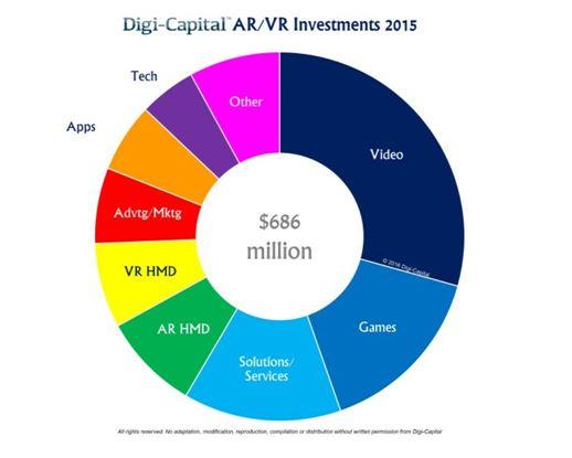 업종별 VR/AR 투자현황(출처:디지캐피털)