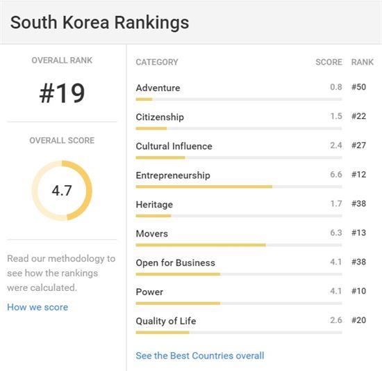 한국 '최고의 나라' 19위 사진=뉴스 앤드 리포트 캡처