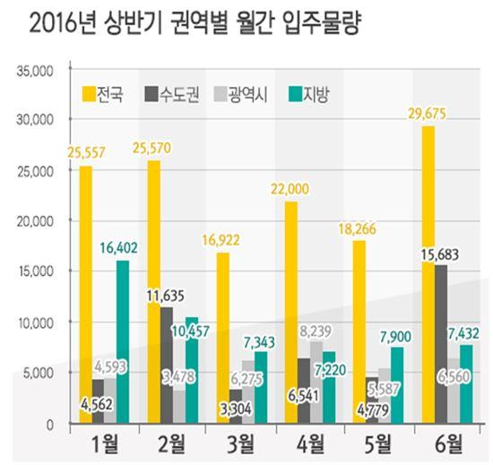 상반기 전국 13.8만 가구 입주..수도권 전세난 해갈 역부족