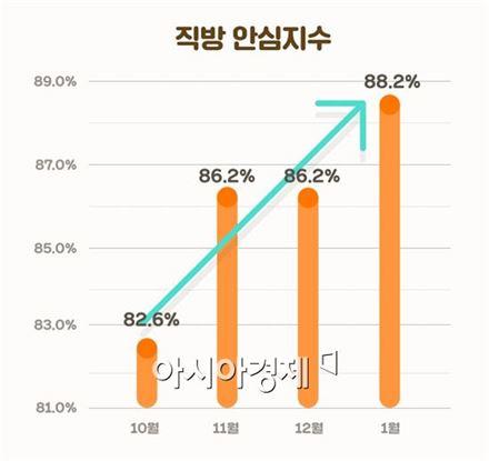 """직방 """"올해 3배 성장 목표…신뢰도 높이기에 '올인'"""""""