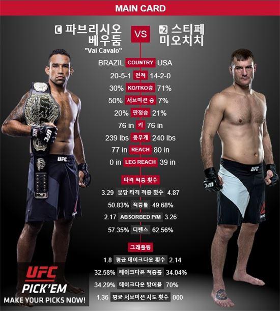 사진=UFC 홈페이지 캡처