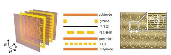 ▲그래핀-메타물질 도식(좌), 각각 층의 이름(중앙), 메타물질 사진(우).[사진제공=한국연구재단]