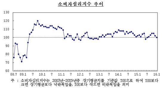 소비심리 2달 연속 하락…中 경기 하락·저유가 영향