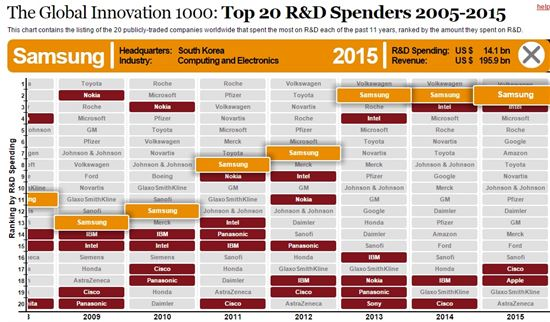 삼성, 먹거리 발굴에 17조원 투자…IT업체 중 1위