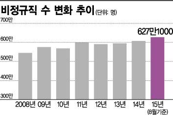 [노동시장 이중구조]'하도급→정규직' 기업에 월 60만원…비정규직 줄어들까(종합)