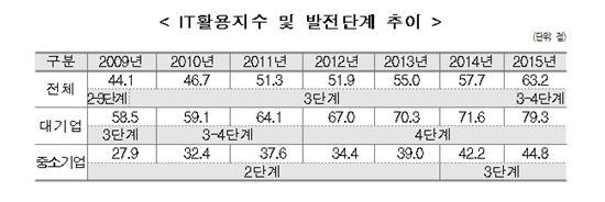 (출처:정보통신산업진흥원)