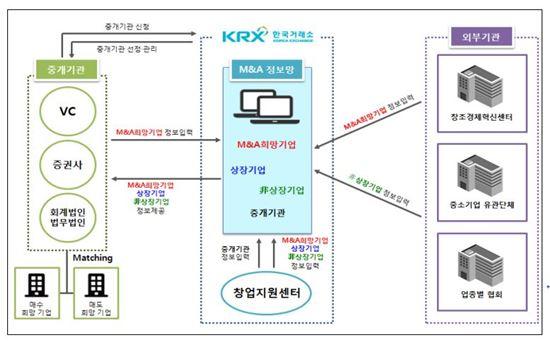 KRX M&A 중개망