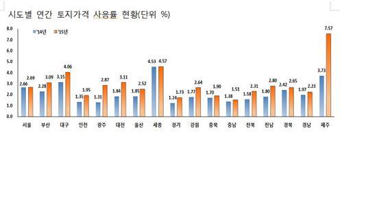 지난해 서귀포 땅값 8% 올랐다