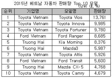 돈 몰리는 베트남, 車판매 사상최대…기아 모닝 5위