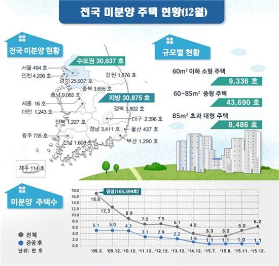 지난해 12월 미분양주택 6만1512가구…전월比 23.7%↑