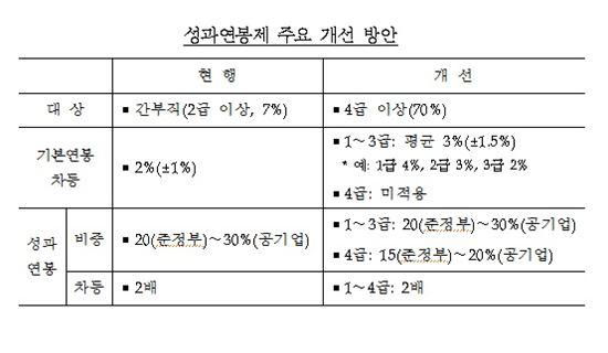 성과연봉제 개선 방안(자료:기획재정부)