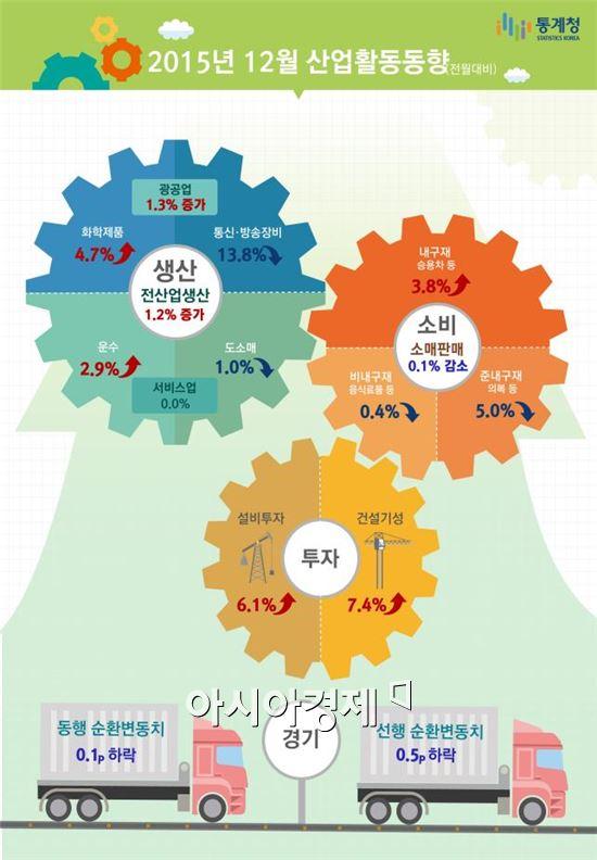 (정보그림 : 통계청)