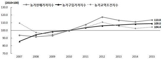 농가판매가격지수 및 농가구입가격지수 추이