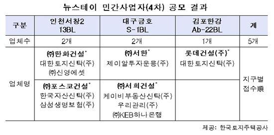 뉴스테이 4차 공모…롯데·포스코·한화 컨소시엄 등 신청