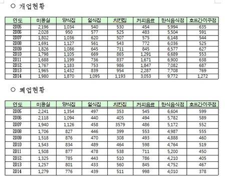 서울 주요 자영업 개폐업 현황