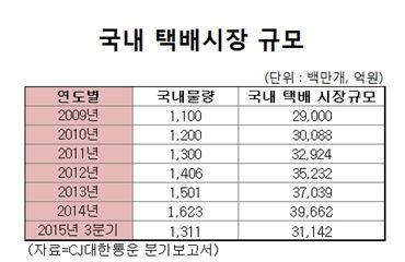 """[유통시장 흔드는 배송戰]""""직구야 고마워"""" 택배시장 '쑥쑥' 고성장"""