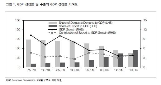 GDP 성장률 및 수출의 GDP 성장률 기여도(자료:대외경제정책연구원)